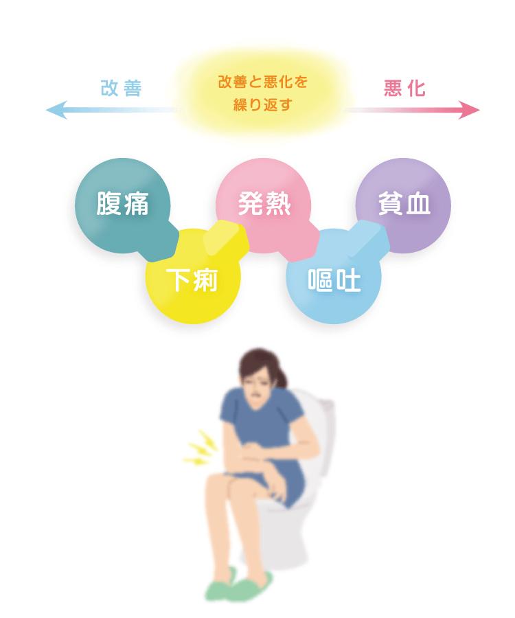 クローン病の主な症状についてのイメージ