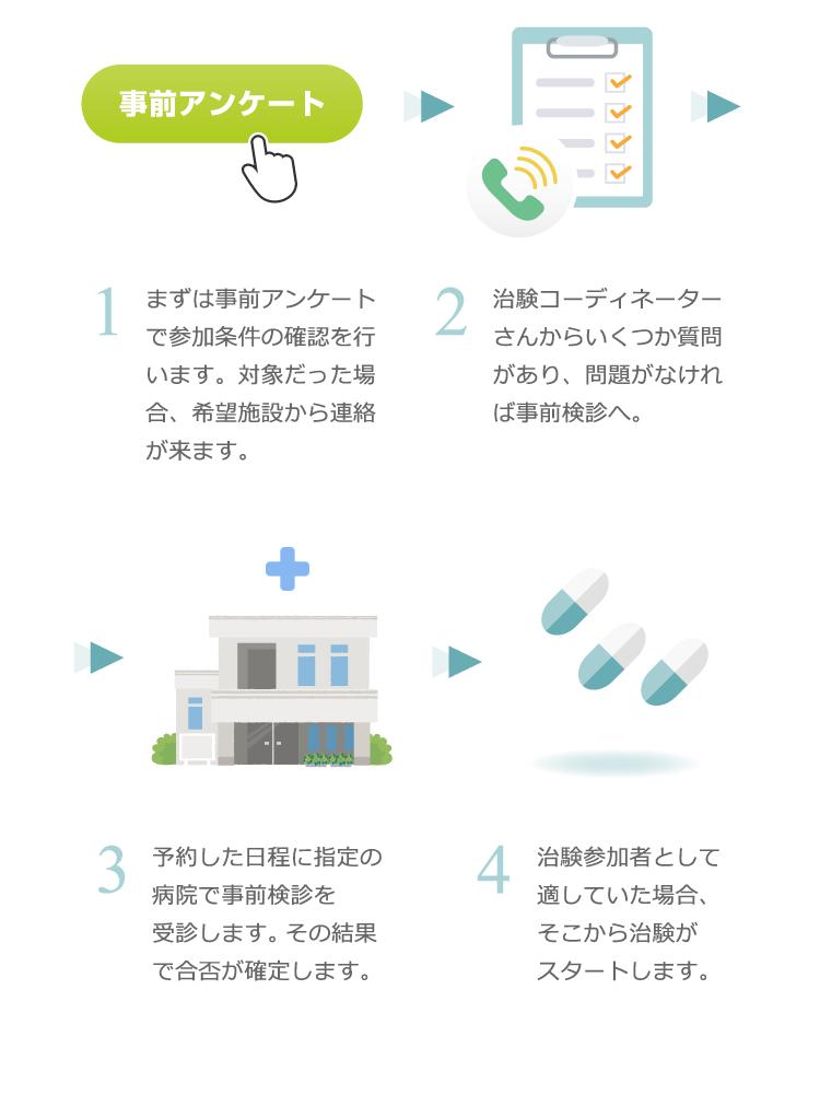 治験参加までの流れについてのイメージ